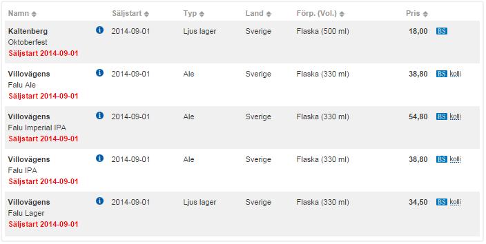 Nyheter på Systembolaget 2014-09-01 – Svenska öl i Beställningssortimentet